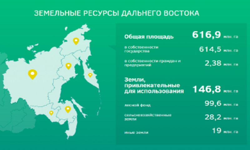 Дальневосточные гектары оформили 3 тысячи человек